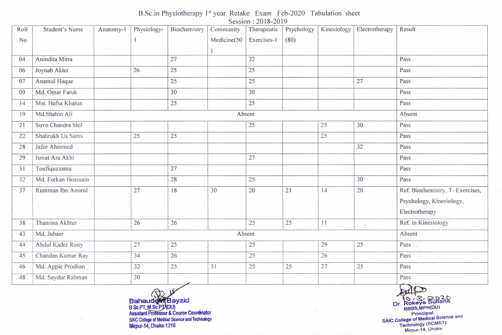 B.Sc in Physiotherapy 1st Year (Session 2018-2019) Retake Exam Result